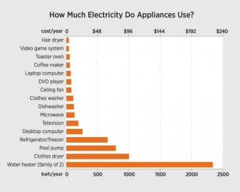 This chart shows how much energy a typical appliance uses per year and its corresponding cost based on national averages. For example, a refrigerator uses almost five times the electricity the average television uses.