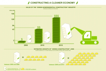 """An overview of the impact that the clean energy economy is having on the U.S. construction industry. <a href=""""http://energy.gov/downloads/constructing-cleaner-economy-info-graphic"""">Download the full resolution graphic</a>."""