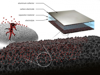 EnerG2 manufactures the black powder-like materials shown here that make up the carbon electrode in an ultracapacitor. | Illustration courtesy of EnerG2