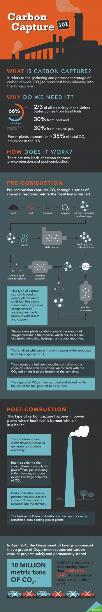 """Carbon capture is an important part of the Energy Department's Fossil Energy research and development efforts, but it can be hard to understand. This infographic breaks it down for you. 