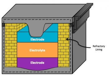 The Liquid Metal Battery is comprised of liquid metal electrodes and a liquid electrolyte of differing densities, which allows the liquids to separate and stratify without the need for any solid separator.