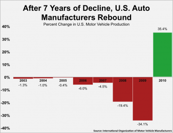 Rebuilding the American Auto Industry