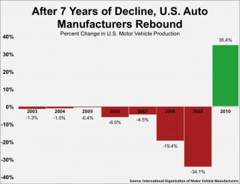 Rebuilding the American Auto Industry