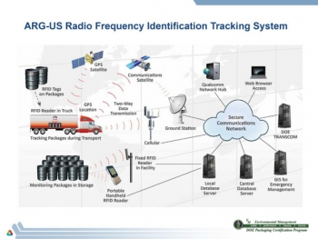 This graphic shows how the radiofrequency identification technology tracks and monitors packages in transport, in-transit stops and storage.