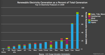 Clean Energy Markets: We've Got the Innovation and Deployment Cart and Horse Backwards