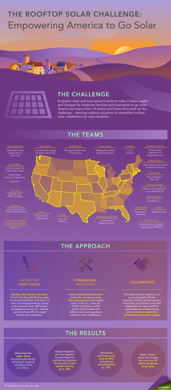 "Checkout the infogaphic for an overview of the first round of the Rooftop Solar Challenge. | Infographic by <a href=""http://energy.gov/contributors/sarah-gerrity"">Sarah Gerrity</a>."