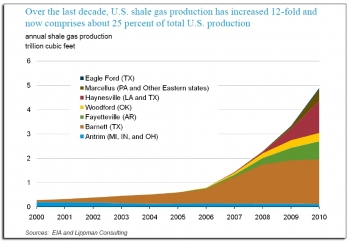 Today shale gas accounts for about 25 percent of our natural gas production. And experts believe this abundant supply will mean lower energy costs for millions of families; fewer greenhouse gas emissions; and more American jobs. | Photo courtesy of the EIA.