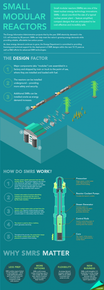 "The basics of small modular reactor technology explained. | Infographic by <a href=""http://energy.gov/contributors/sarah-gerrity"">Sarah Gerrity</a>, Energy Department."