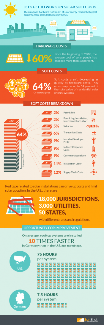 """Learn how soft costs are contributing to the price of solar energy systems in the United States. <a href=""""http://www.energy.gov/eere/articles/help-solve-solar-s-big-challenge"""">Learn more about what the Energy Department is doing to lower soft costs and increase deployment of solar energy systems.</a>  