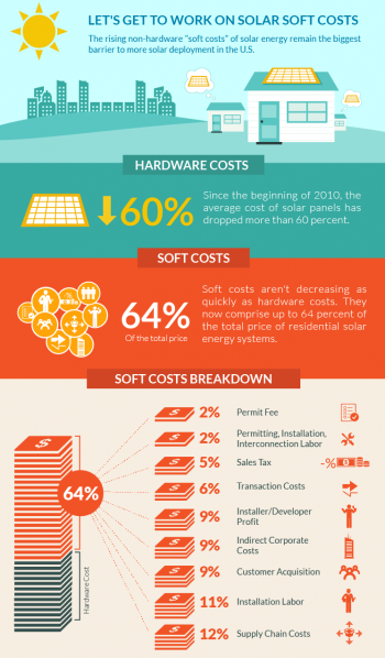 """Soft costs now account for more than 60% of the total price of installing residential solar energy systems. <a href=""""http://www.energy.gov/eere/articles/infographic-lets-get-work-solar-soft-costs"""">View the full infographic to learn more</a>."""