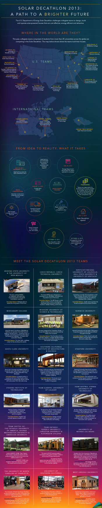 """Our latest infographic -- Solar Decathlon 2013: The Path to a Brighter Future -- takes a look at the teams competing in this year's competition and highlights innovative design features in each of the teams' houses. Not featured in the """"Meet the Teams"""" section, Team Texas will also compete at Solar Decathlon 2013 with their ADAPT house. 