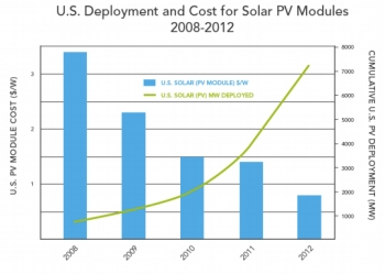The Clean Energy Economy in Three Charts