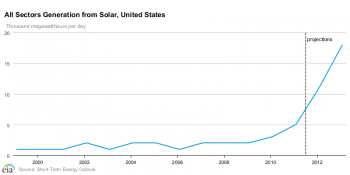 Growth of Solar Power Electricity Generation in the United States, 1999-2013   Chart provided by the U.S. Energy Information Administration