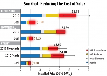 As much as half of the price of solar energy, represented in red above graph, is made up of non-hardware costs.   Data source: Goodrich et al 2011.   Image courtesy of the Energy Department's SunShot Initiative.