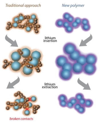 """Berkeley Lab researchers have designed a new anode -- a key component of lithium ion batteries -- made from a """"tailored polymer"""" (pictured above at right in purple). It has a greater capacity to store energy since it can conduct electricity itself rather than using a polymer binder (such as PVDF, pictured above at left in brown) in the traditional method."""