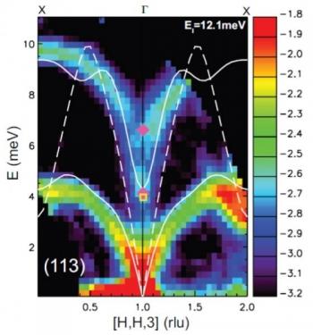 Data image on lead telluride thermal conductivity | Photo Courtesy of Oak Ridge National Laboratory