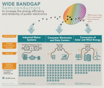 INFOGRAPHIC: Wide Bandgap Semiconductors