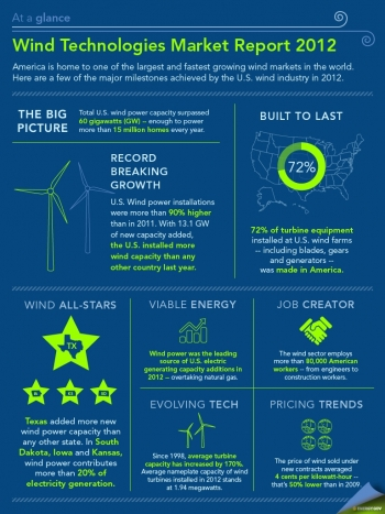 """Our latest Infographic highlights key findings from the 2012 Wind Technologies Market Report.   Infographic by <a href=""""/node/379579"""">Sarah Gerrity</a>."""