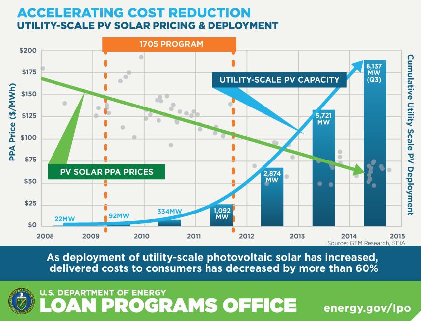 Desert Sunlight Is Shining Example Of How Doe Loan Guarantees Helped