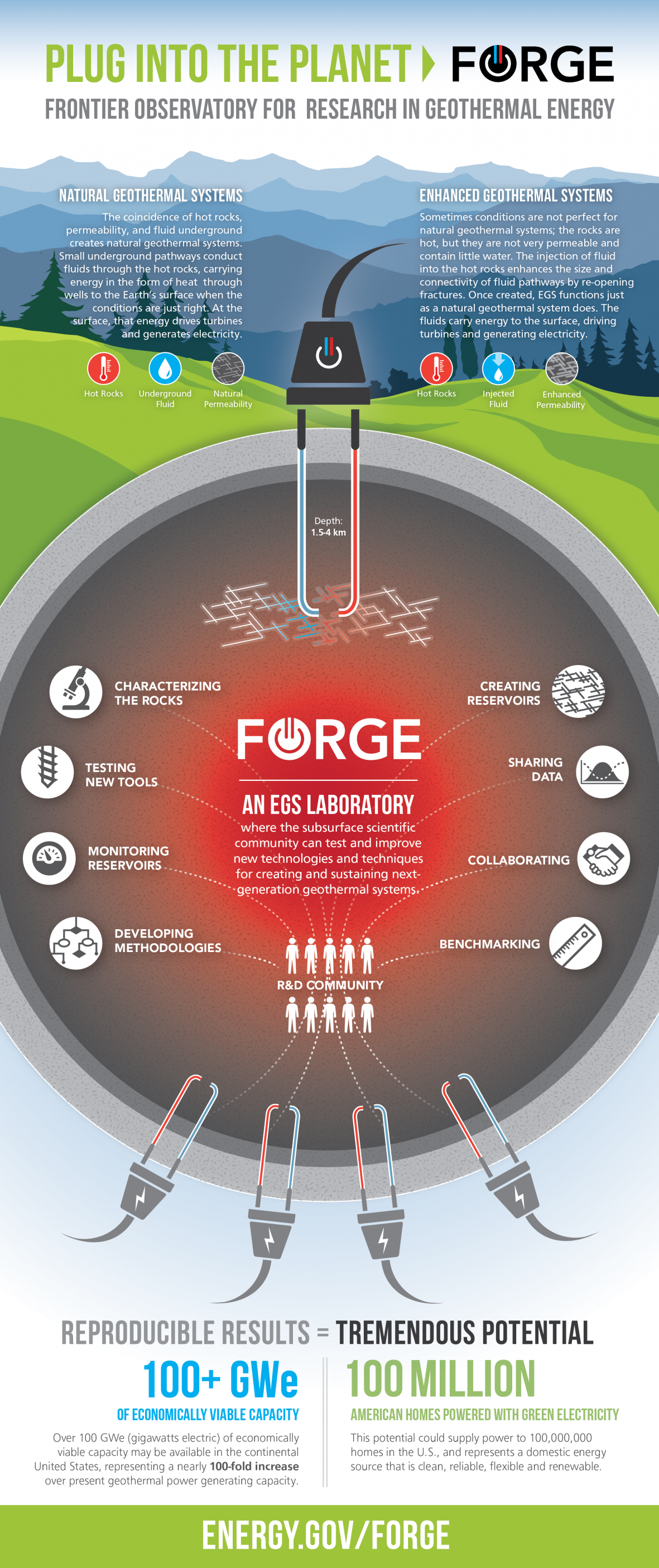 Qa forge ing ahead to clean low cost geothermal energy you are here pooptronica