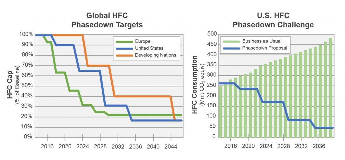 Energy Department Releases Roadmaps On HVAC Technologies Water - Roadmap of us