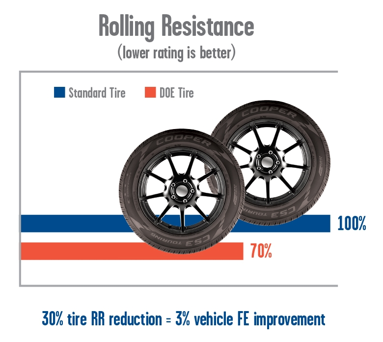 EERE Success Story—New Tire Technologies Can Improve Fuel ...