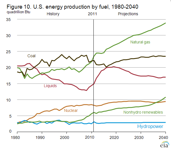 EIA Report Estimates Growth Of US Energy Economy Through - Image of us map at 2040