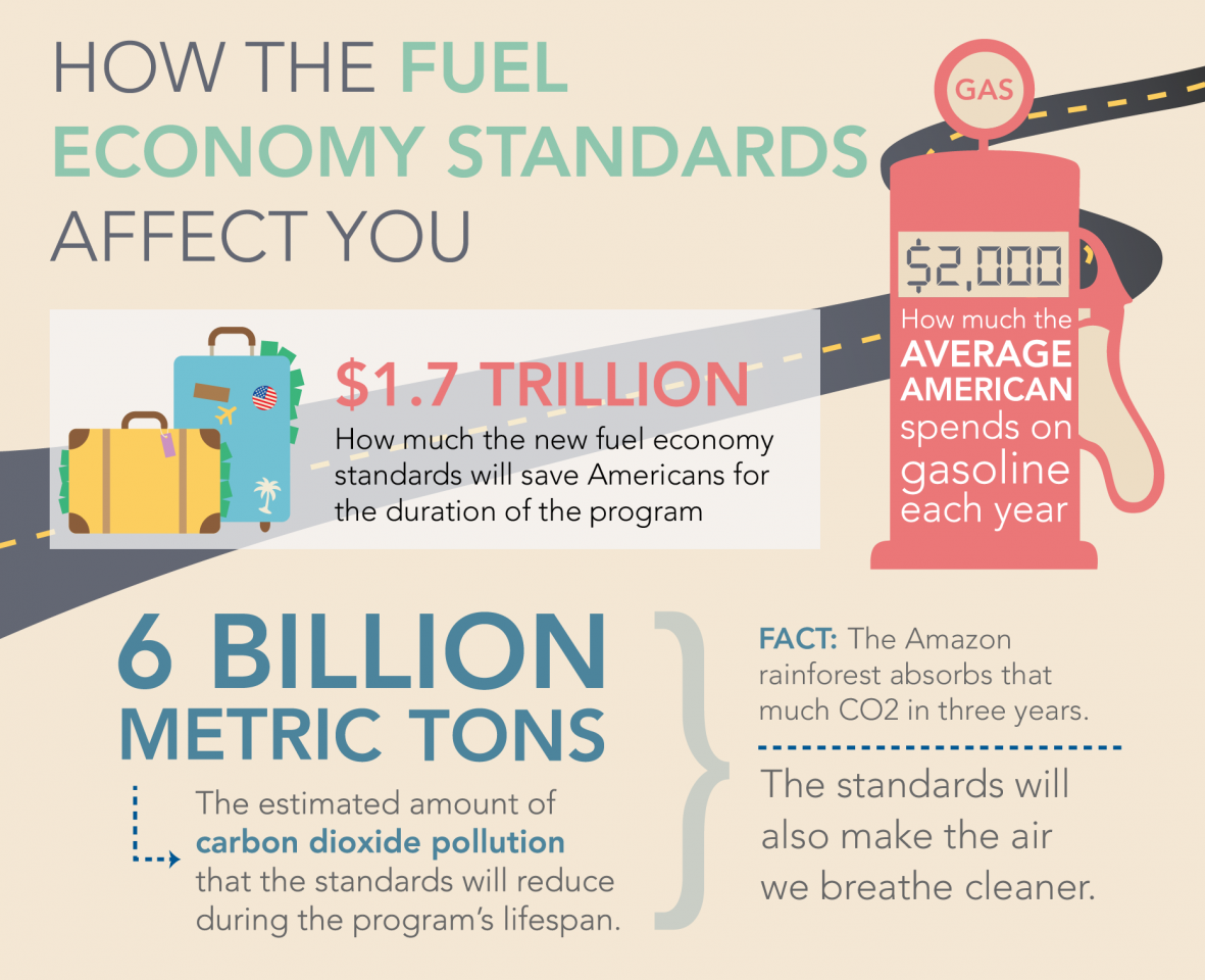 54.5 MPG and Beyond: Fueling Energy-Efficient Vehicles ...