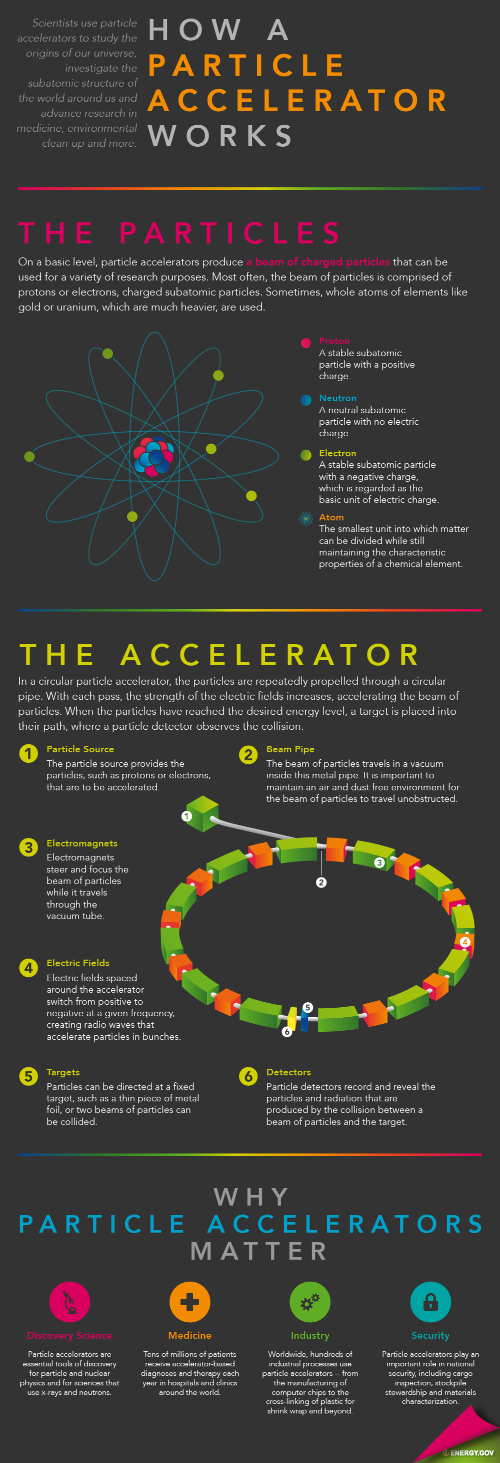 how particle accelerators work department of energy