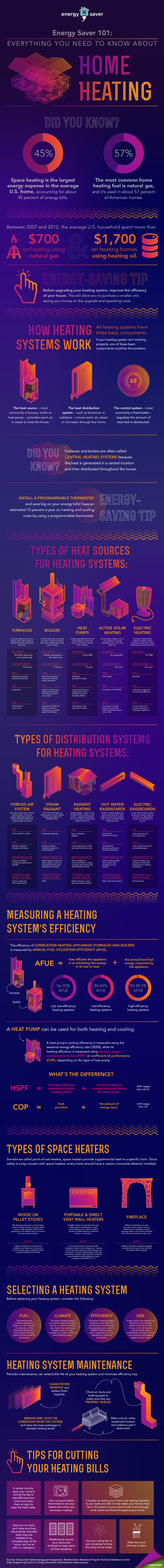 US Department of Energy Energy Saver 101 Infographic: Home Heating