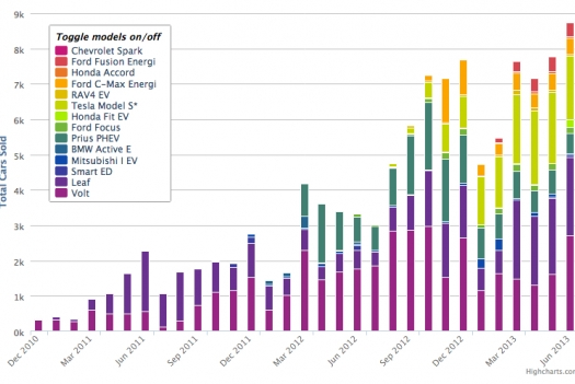 Visualizing Electric Vehicle Sales