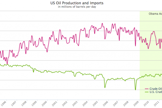 US Crude Oil Production Surpasses Net Imports