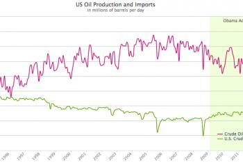 US Crude Oil Production Surpasses Net Imports