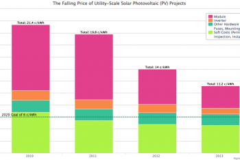 The Falling Price of Utility-Scale Solar Photovoltaic (PV) Projects