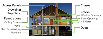 Look for air leaks in these common places in your home. | Photo courtesy of U.S. EPA.