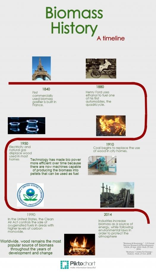 bioenergizeme virtual science fair biomass history a timeline