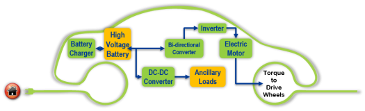 electric drive systems research and development department of energyelectric drive technologies, including the electric motor, inverter, boost converter, and on board charger, are essential components of hybrid and plug in