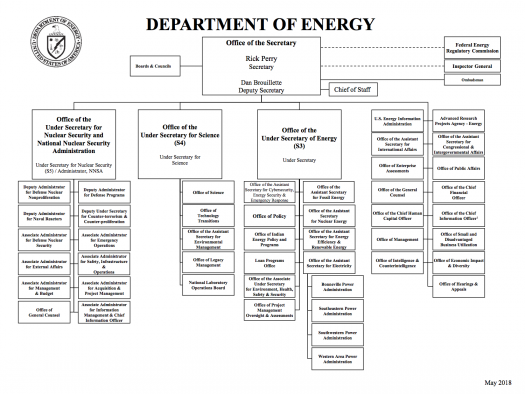 Printable Pdf December 2017 Doe Org Chart