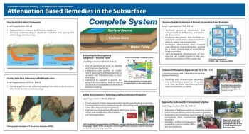 Attenuation-Based Remedies in the Subsurface Applied Field Research Initiative (ABRS AFRI)