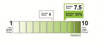 Building Energy Asset Score