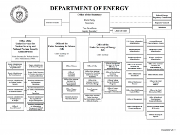 Organization Chart Department Of Energy