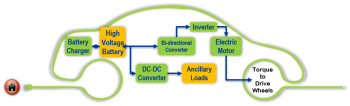 Vehicle Technologies Office: Electric Drive Systems Research and Development