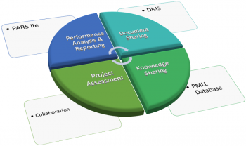 Project Management Information Systems (PMIS)