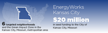 ENERGYWORKS KC BUILDS CAPACITY IN KANSAS CITY