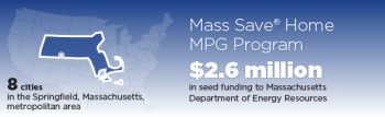 MASSACHUSETTS DRIVES PERFORMANCE MEASUREMENT