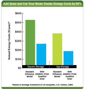 Solar water heaters are more efficient the gas or electric heaters. | Chart credit ENERGY STAR