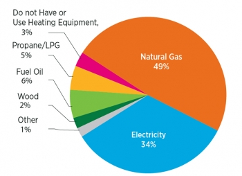 Household Heating Systems: Although several different types of fuels are available to heat our homes, nearly half of us use natural gas. | Source: Buildings Energy Data Book 2011, 2.1.1 Residential Primary Energy Consumption, by Year and Fuel Type (Quadrillion Btu and Percent of Total).