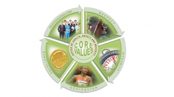 This graphic serves as a reminder of HSS's commitment to its core values of: