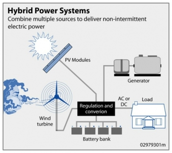 Because the peak operating times for wind and solar systems occur at different times of the day and year, hybrid systems are more likely to produce power when you need it.