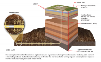 "Image taken from ""Shale Gas: Applying Technology to Solve America's Energy Challenges,"" NETL, 2011."